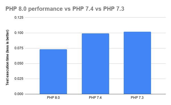 PHP8.0 plus rapide que PHP7.4 - Hébergeur PHP8, Hébergement PHP8.1