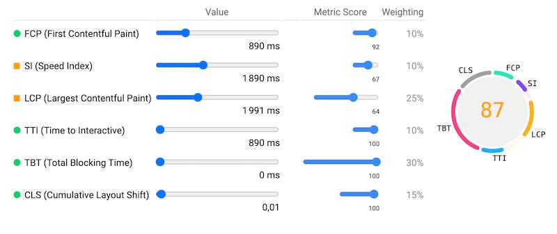 Les critères et score avec PageSpeed Insights