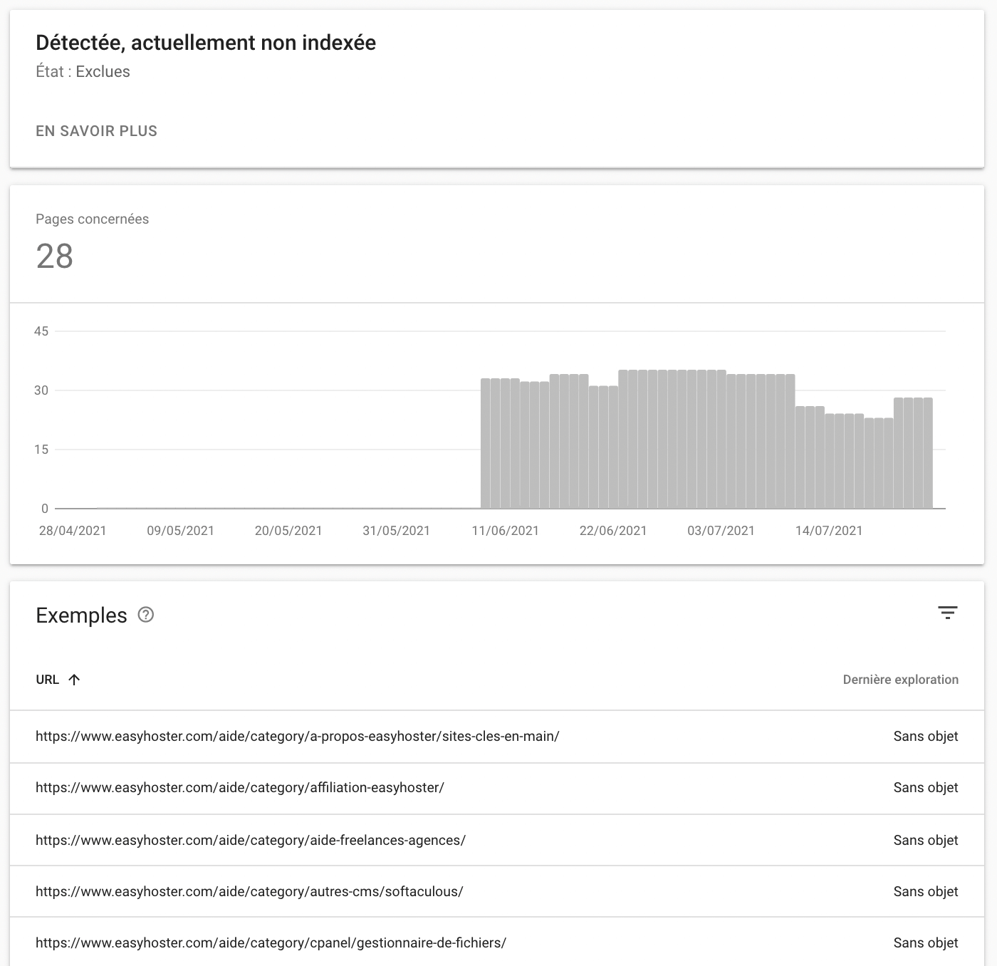Les pages de catégories non-indexées sur Google